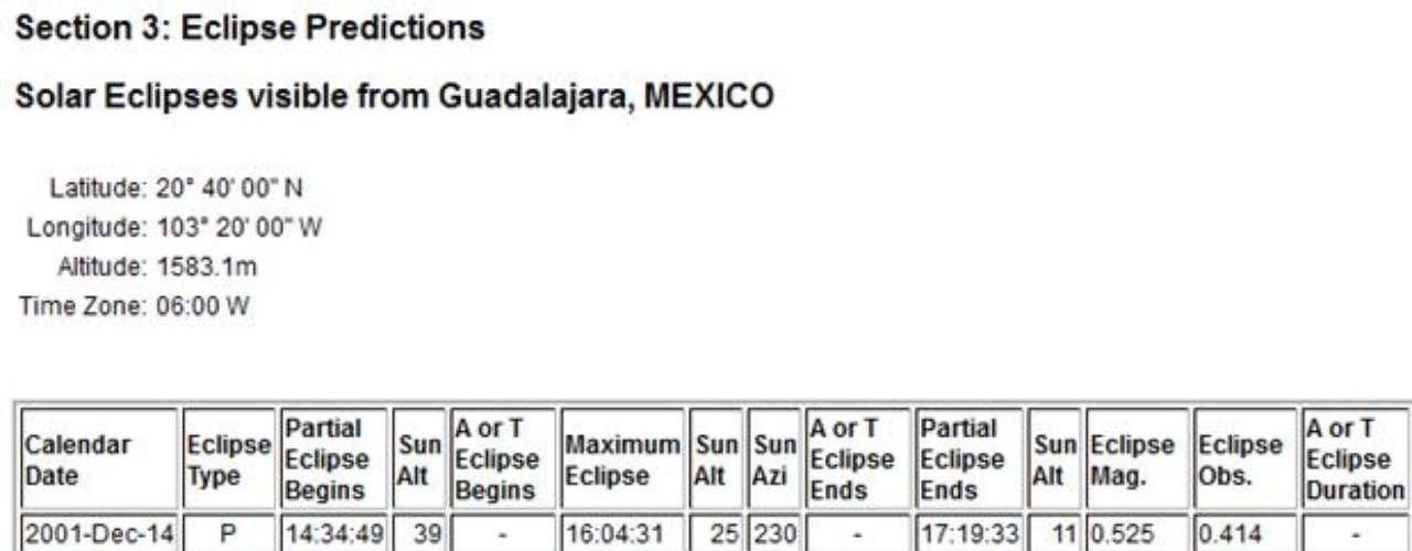 El eclipse solar podrá ser visible en Guadalajara a las 18:47:53 horas