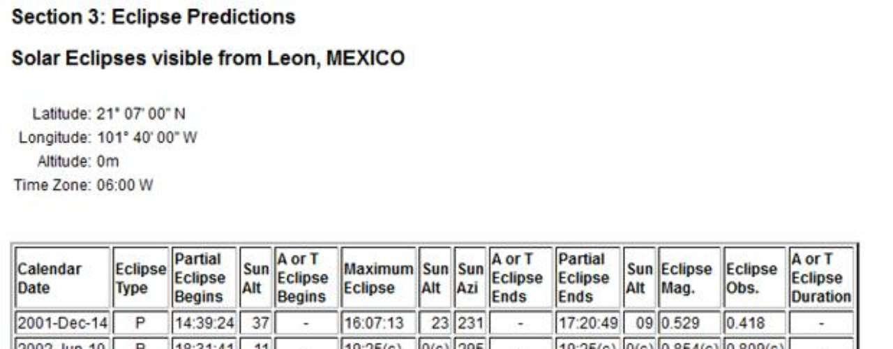 En León, Guanajuato, el fenómeno comenzará a las 18:46:49