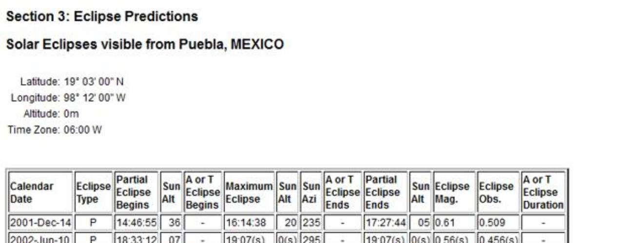 En Puebla, en punto de las 18:48:21 horas se podrá apreciar el eclipse solar
