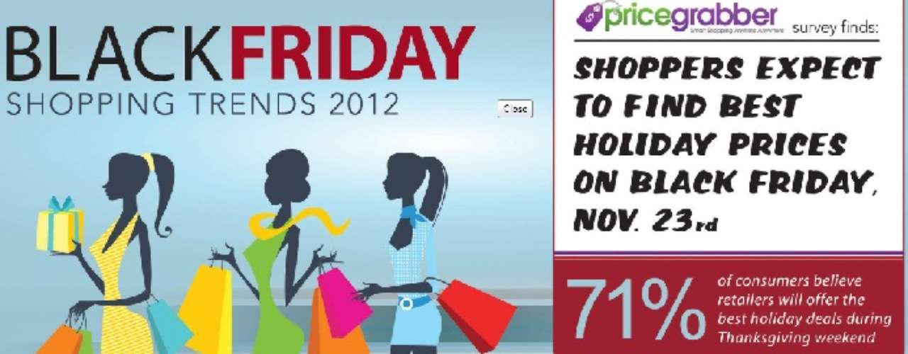 Muchas marcas ofrecen descuentos durante Black Friday en sus tiendas online. El 70 por ciento de los productos ofrecidos en las tiendas, también se ofrecían online por el mismo precio, o menos.