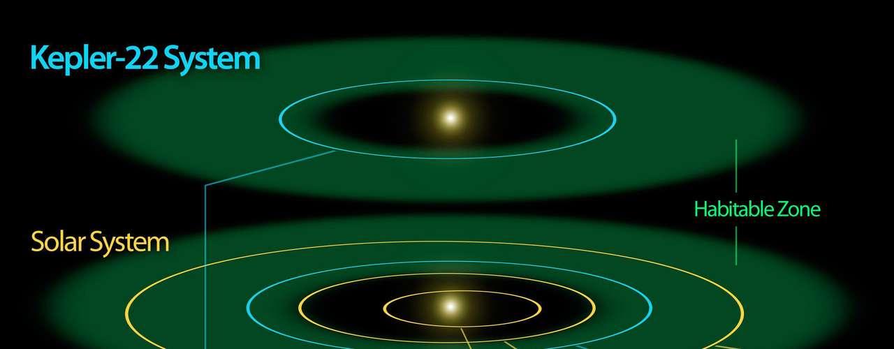 Según la Nasa, la sonda Kepler busca planetas a través de la continua monitorización de más de 150.000 estrellas; específicamente, busca disminuciones en el brillo de las estrellas provocadas por el cruce, o tránsito, de planetas.