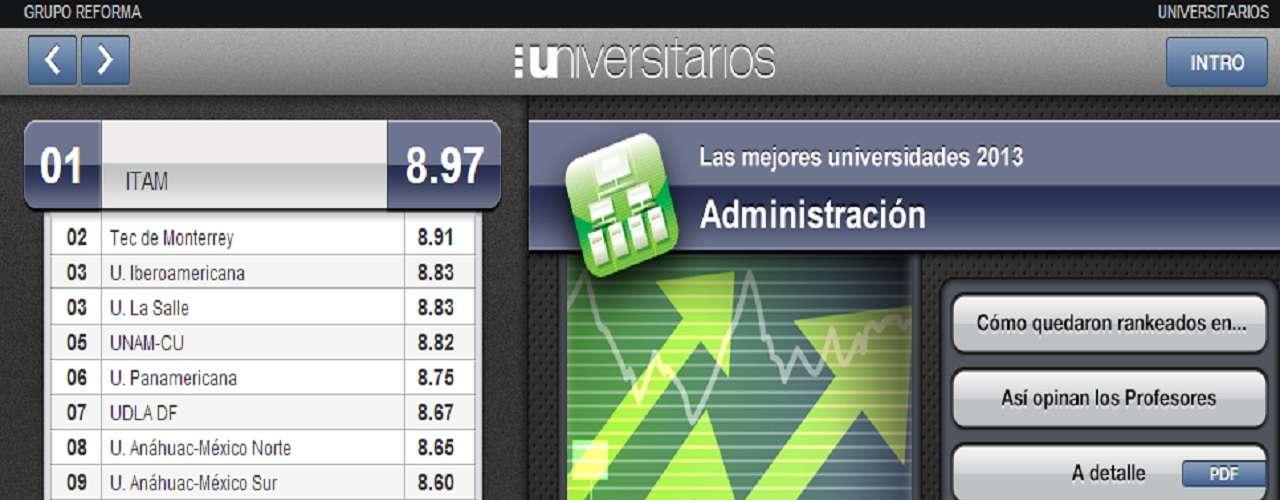 Para la carrera de Administración, el ITAM y el Tec de Monterrey, tienen las primera posiciones.