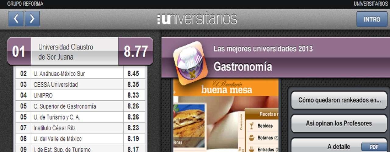 Para Gastronomía, el Claustro de Sor Juana y la Universidad Anáhuac encabezan la lista de las mejores universidades.