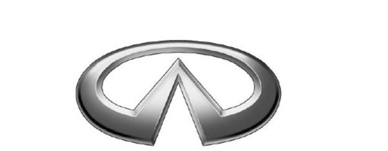 Infiniti. Las líneas diagonales que se juntan en el pico del logo, simbolizan la cumbre de una montaña y representan el apogeo de la perfección automovilística.
