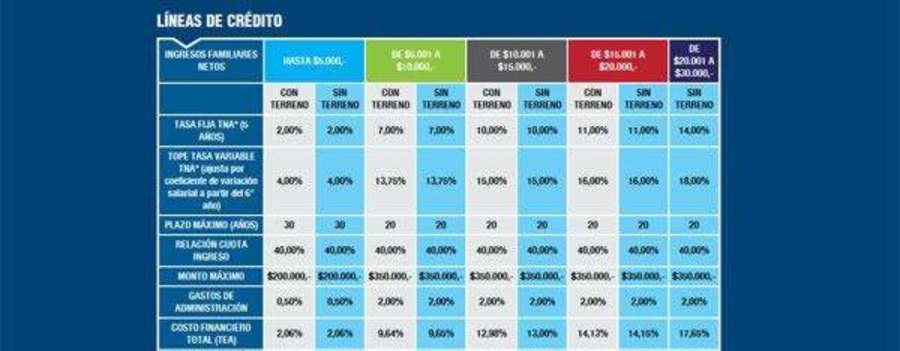 Al ingresar a la página de la Anses (www.anses.gov.ar), se encontrará información detallada sobre las características del programa y las distintas líneas de créditos disponibles. Al hacer click en el apartado sobre el plan de vivienda, al pie de esa pantalla, se encuentra la opción \