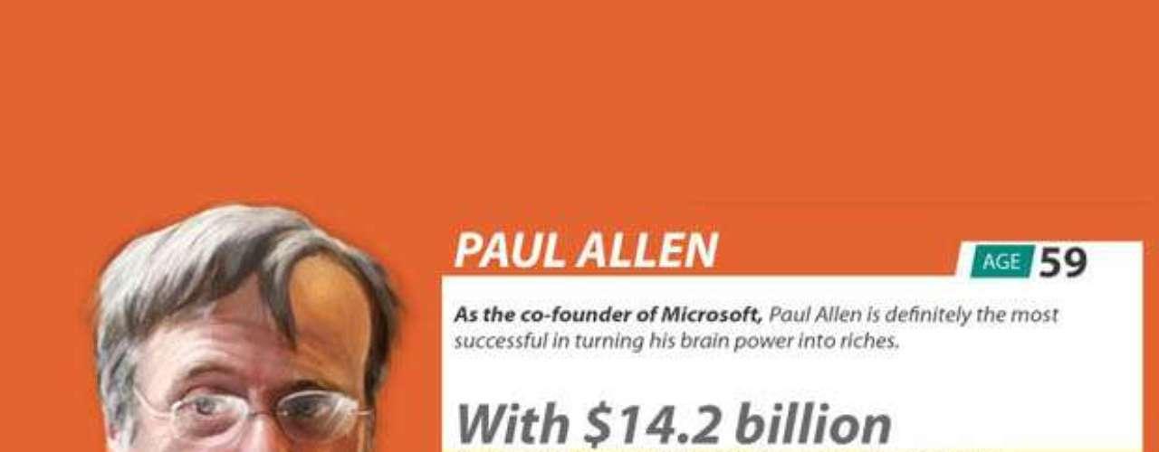 Paul Allen tiene 59 años y junto a Bill Gates, fundó Microsoft, aunque no quiso la exposición mediática. Su IQ es de 170 y su cuenta bancaria ostenta 14 mil millones de dólares.