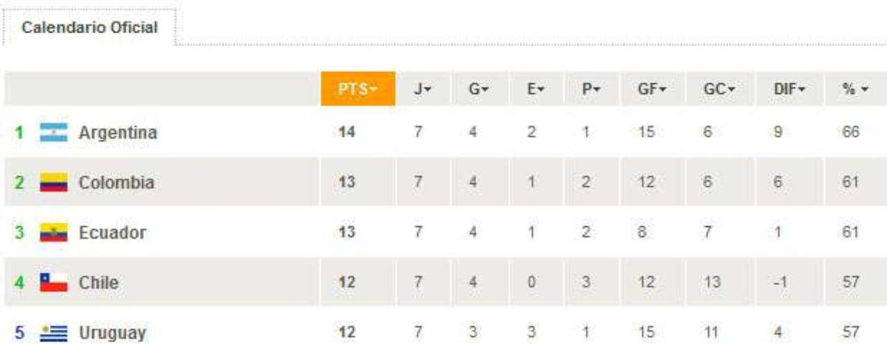 La tabla de posiciones queda de esta manera. Argentina lidera y Paraguay la cierra. Aun falta mucho camino y la brecha de puntos entre uno y otro es muy corta.