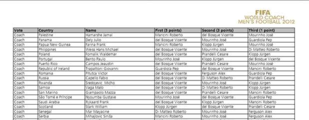 Listado oficial de las votaciones del premio FIFA World Coach Men´sFutbol 2012.