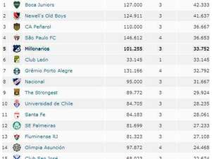 Millonarios quedó quinto en el ranking de asistencias en la Libertadores Foto: Captura