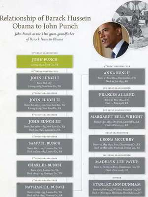 El árbol genealógico del presidente de EEUU, Barack Obama. Foto: REPRODUCCION/ANCESTRY.COM