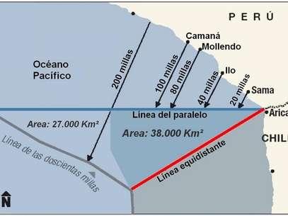 El diferendo marítimo entre Perú y Chile que se ventila en La Haya. Foto: Gentileza