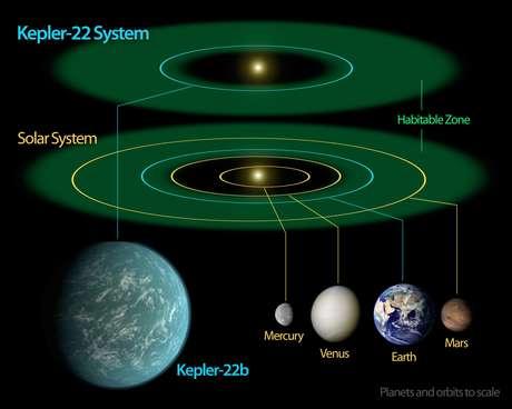 En la reunión de Barcelona se presentan también algunos resultados de la misión Kepler de la NASA, que está dedicada a detectar planetas extrasolares a través de estas frecuencias, con una técnica similar a la sismografía, pero adaptada al espacio. Foto: AP