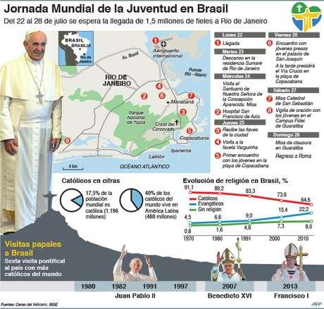 Así será la agenda del viaje del papa Francisco a Brasil Foto: AFP