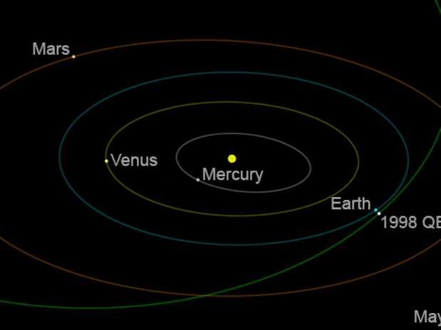 Órbita del asteroide. Foto: NASA