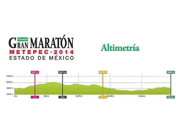 Altimetría del Maratón Metepec 2014. Foto: Cortesía Meta Sports